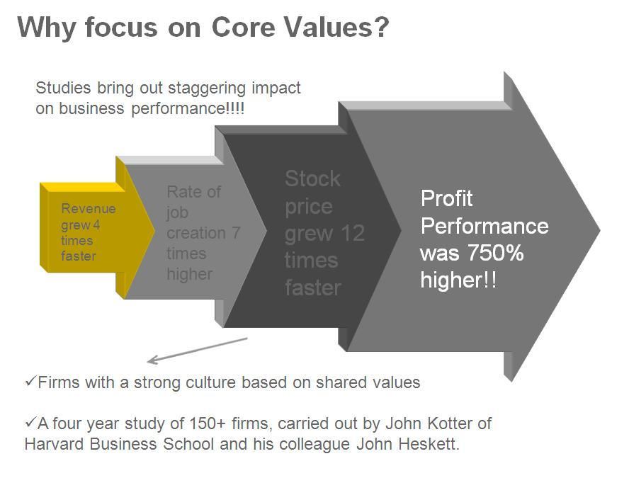 the importance of values in the company Ask employees what is important to them establish core values across the company, not just within management if management sets values, who would own them.